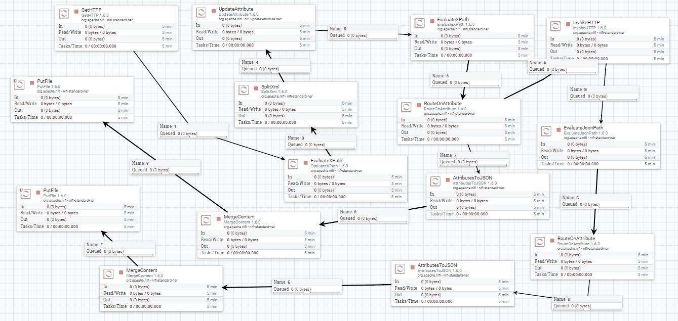 Apache NiFiセカンド・ステップ -  NET 開発基盤部会 Wiki