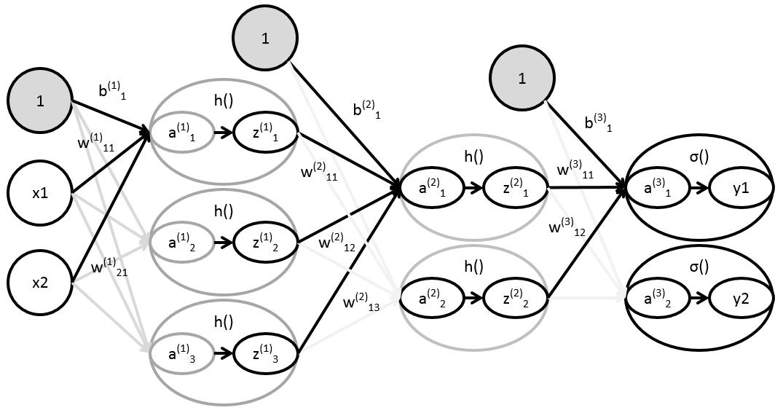 3層のニューラルネットワークの実装