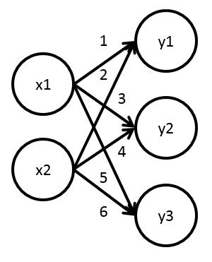 簡単なニューラルネットワークの実装