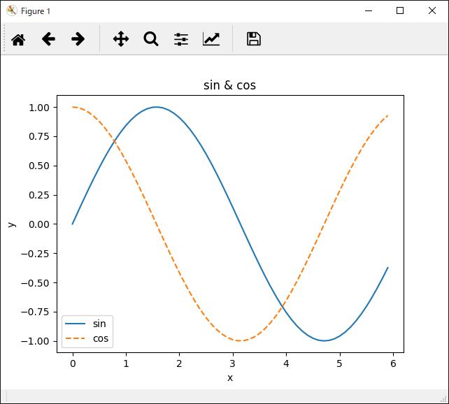 sin & cos関数グラフ